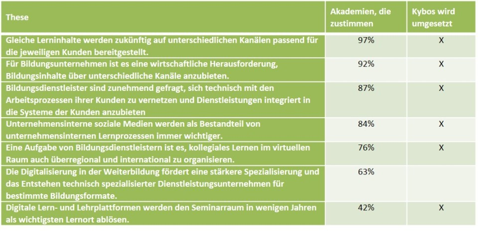 Tabelle Artikel